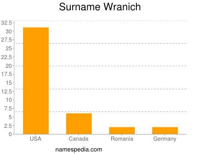 nom Wranich