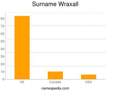 nom Wraxall