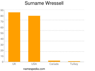 Surname Wressell