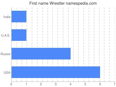 Given name Wrestler