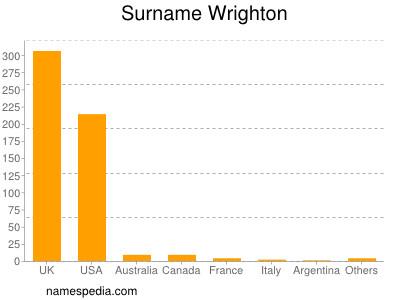 Surname Wrighton
