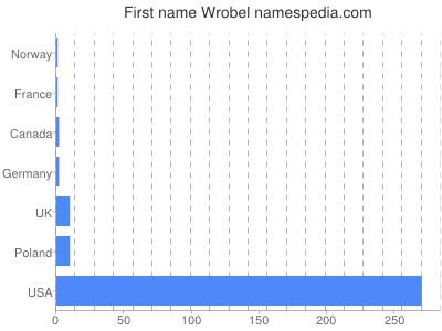 Given name Wrobel