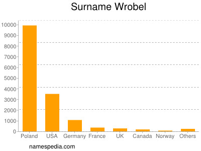 Surname Wrobel