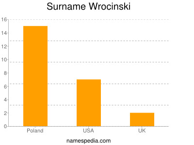 Surname Wrocinski