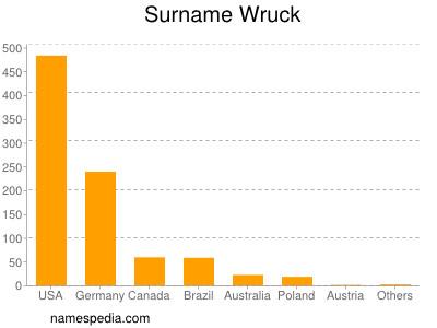 Surname Wruck