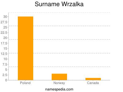 Surname Wrzalka