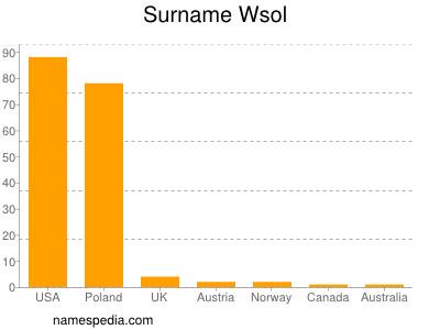 Familiennamen Wsol