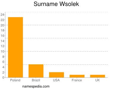 Familiennamen Wsolek