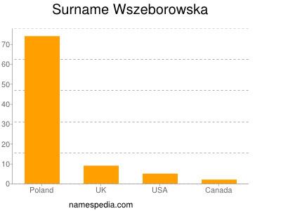 Familiennamen Wszeborowska