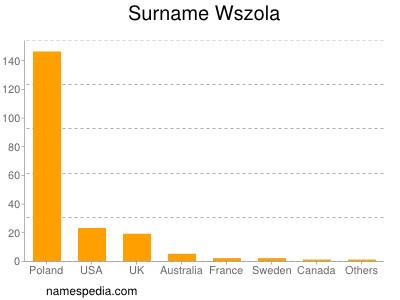 Familiennamen Wszola