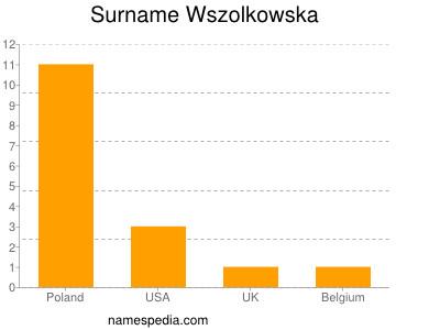 Familiennamen Wszolkowska