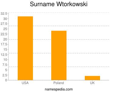 Surname Wtorkowski