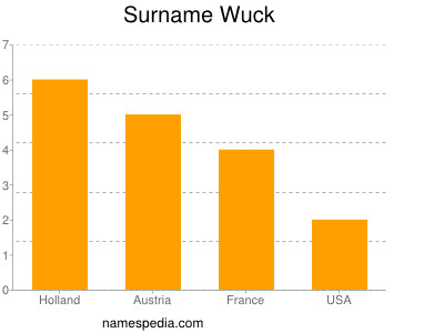 Surname Wuck