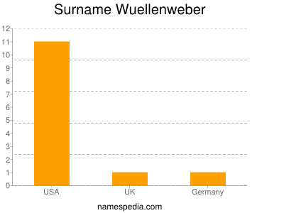 Surname Wuellenweber