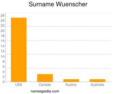 Surname Wuenscher