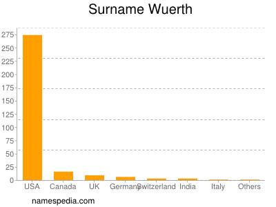 Surname Wuerth