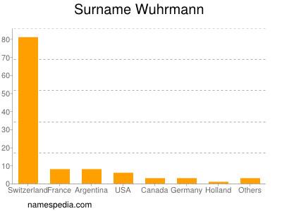 Surname Wuhrmann
