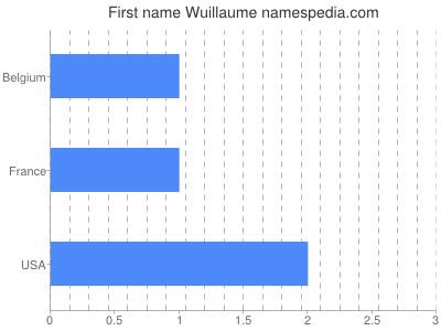 Vornamen Wuillaume