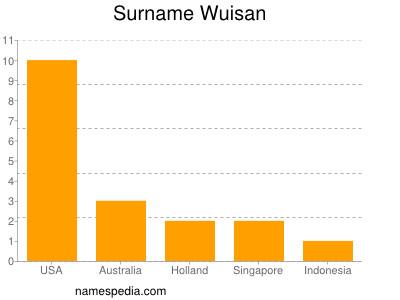 Surname Wuisan