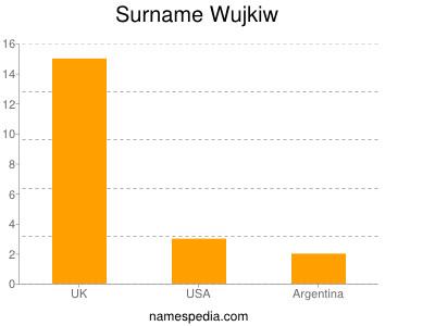 Surname Wujkiw