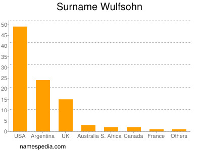 Surname Wulfsohn