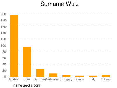 Surname Wulz