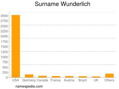 Surname Wunderlich