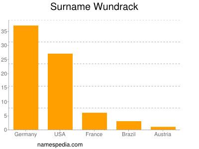 Surname Wundrack