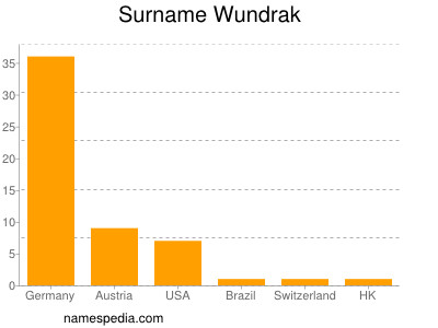 Surname Wundrak