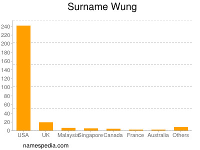 Surname Wung