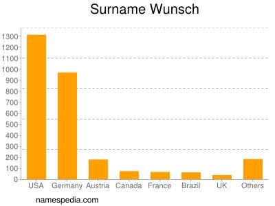 Surname Wunsch