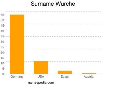 Surname Wurche