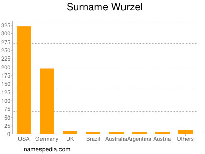 Surname Wurzel