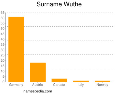 Surname Wuthe