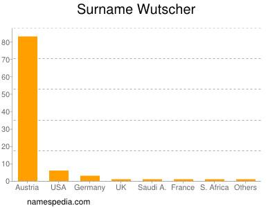 Surname Wutscher