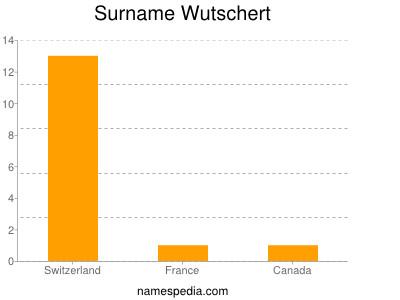 Surname Wutschert