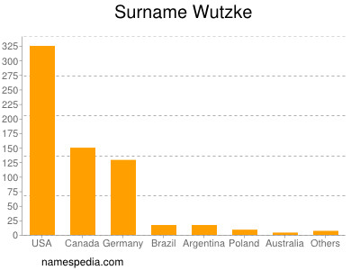 Surname Wutzke