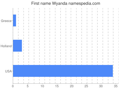 Given name Wyanda