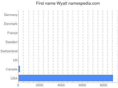 Given name Wyatt
