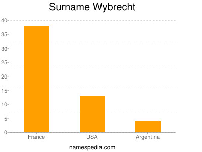 Surname Wybrecht
