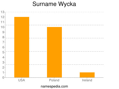 Familiennamen Wycka