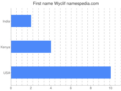 Given name Wyclif