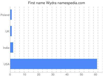 Given name Wydra