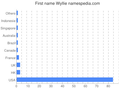 Given name Wyllie