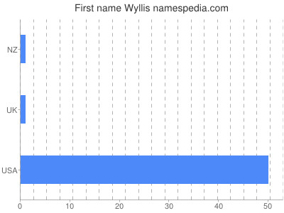 Given name Wyllis