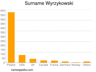 Familiennamen Wyrzykowski