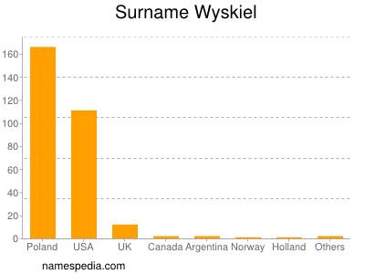 Surname Wyskiel