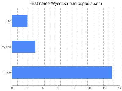 Given name Wysocka