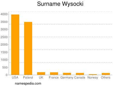 Surname Wysocki
