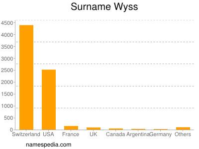 Surname Wyss